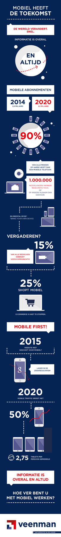 Infographic Mobility Veenman
