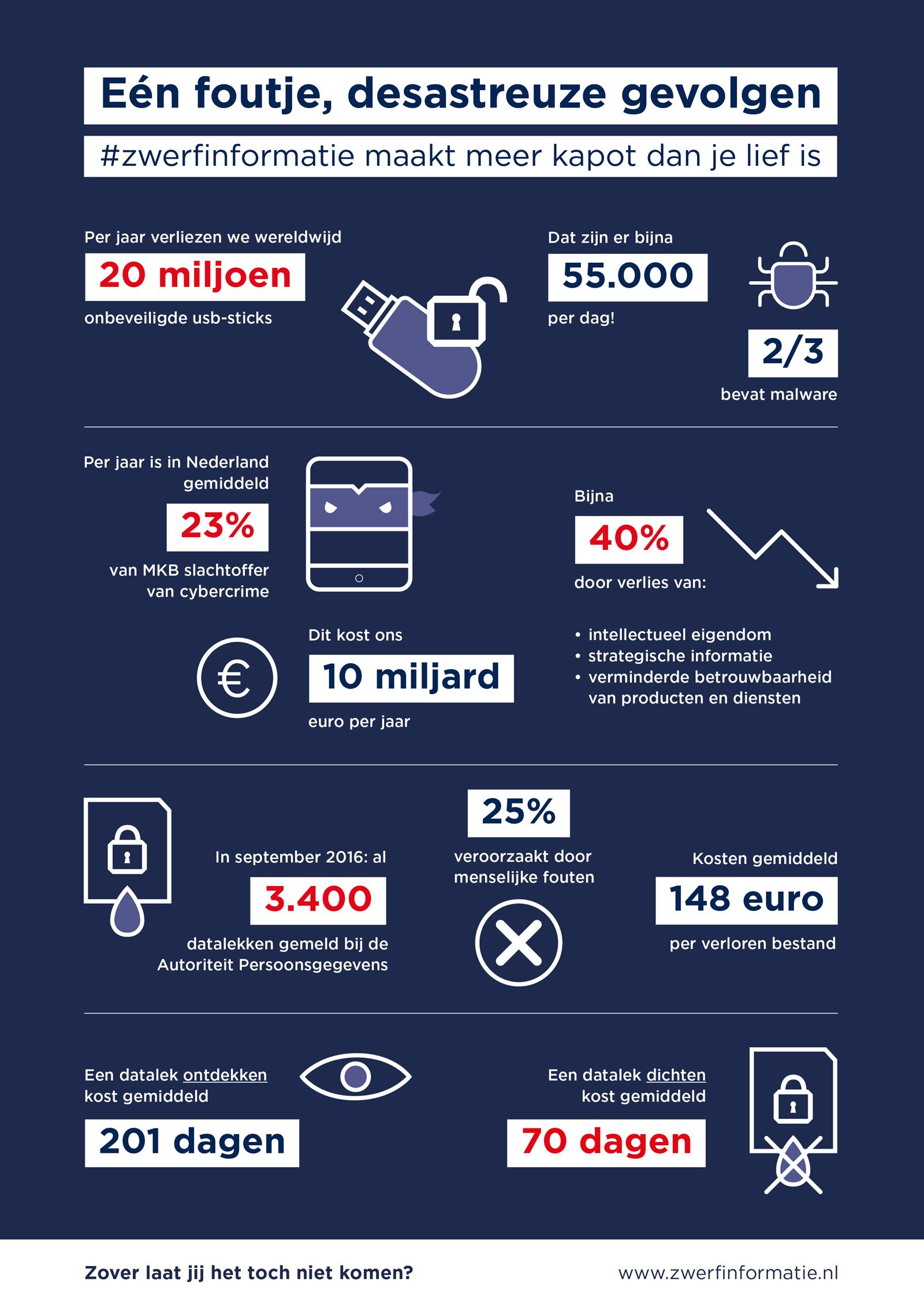 Infographic: Grootste gevaar voor informatieveiligheid? Zwerfinformatie en onveilig gedrag!